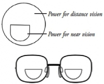 D type Bifocal